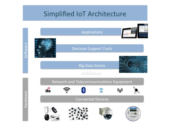 Simplified iot architecture understanding iot for Architecture iot