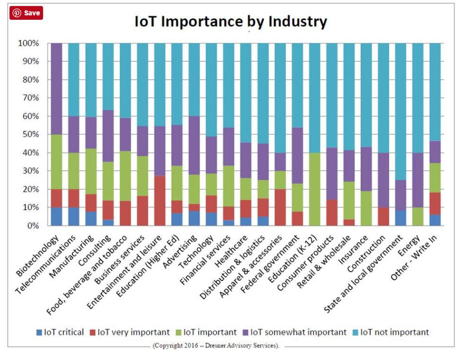iot-importance-by-industry